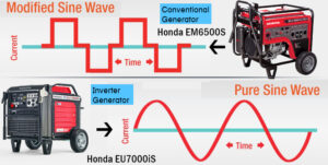 How do an inverter generator and conventional generator work